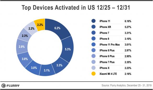 Apple a dominat piata din SUA cu un procent de 43% din toate dispozitivele mobile vandute